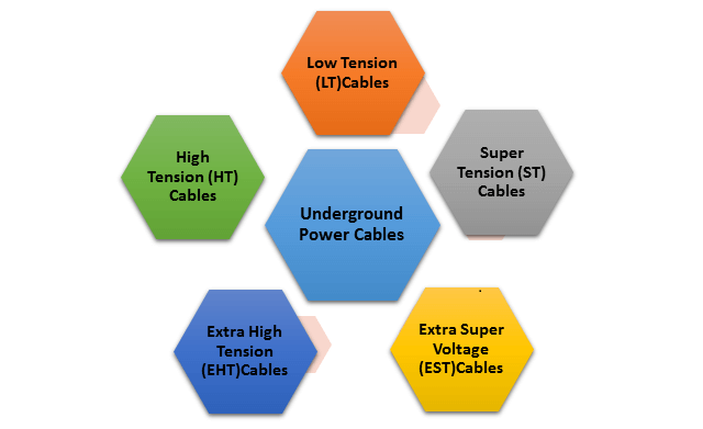 Types of Underground Power Cables