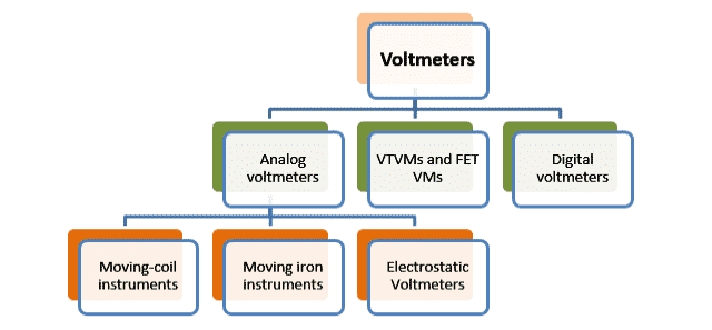 Types of Voltmeters
