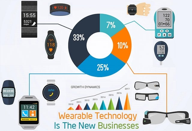 Wearable Computing Devices