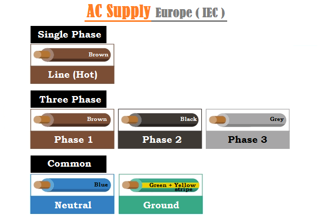 AC Supply Wiring Color Codes in Europe (IEC)