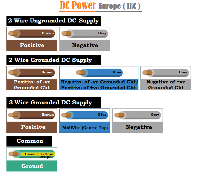 DC Power Wiring Color Codes in Europe (IEC)