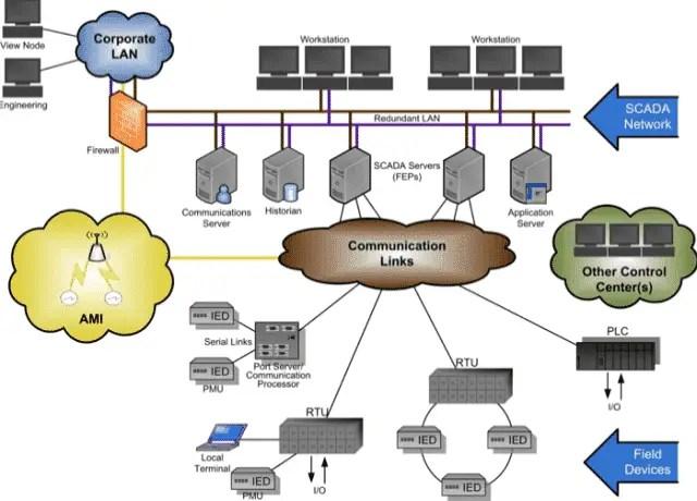 IoT Scada System