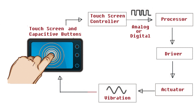 Typical Haptic System (2)