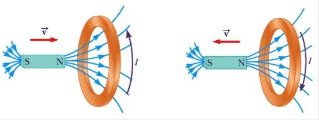Illustration of Lenz's Law