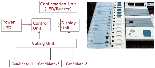 Block Diagram of Electronic Voting Machine System (1)