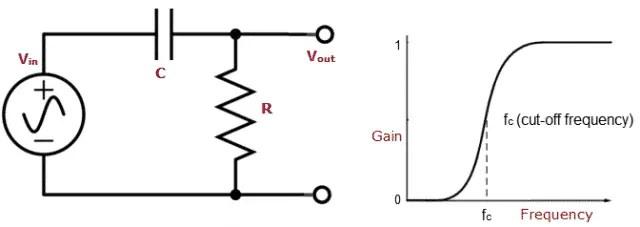 Basic High Pass Filter Circuit