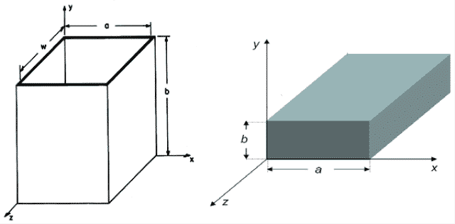 Cross-Section of Rectangular Waveguide