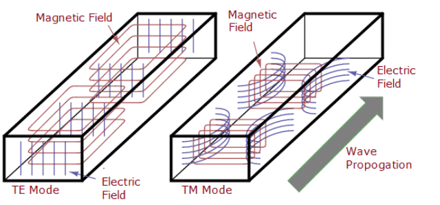 TE and TM Modes of Wave Propagation