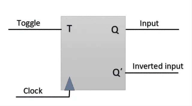 Circuit Symbol of T Flip- Flop