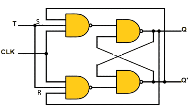 T – flip flop using NAND SR latch