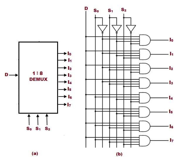 Demultiplexer (Demux) - Types, Cascading, Applications and Advantages   Logic Diagram Of 1 To 8 Demultiplexer      electricalfundablog.com