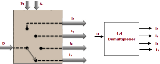 Schematic Diagram of 1 to 4 Demux