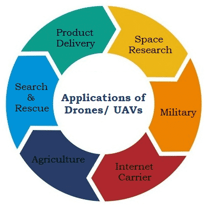 Applications of Drones UAVs