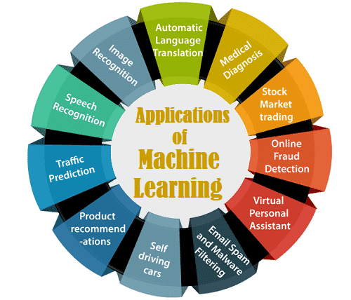Applications of ML