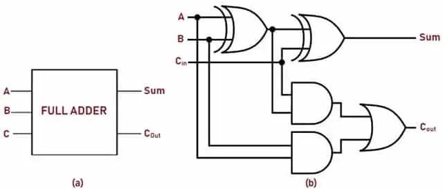 Full Adder Block Diagram and Logic Diagram
