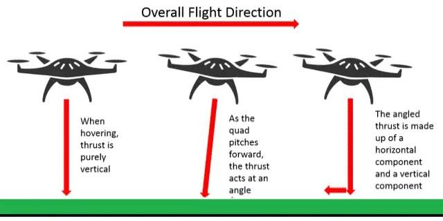 How UAVs Work
