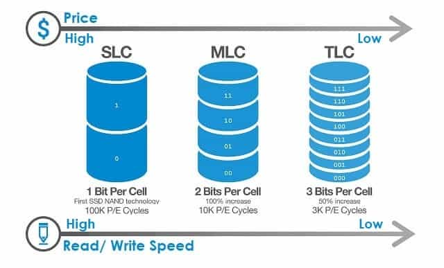 SLC, MLC and TLC in SSD