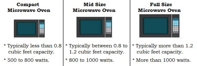 Size of Microwave Ovens