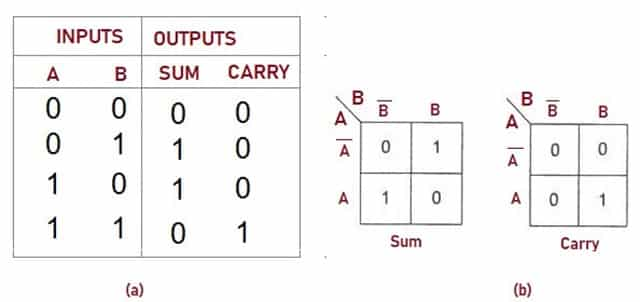 Truth Table of Half Adder1