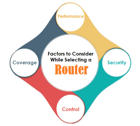 Factors to Consider While Selecting Router