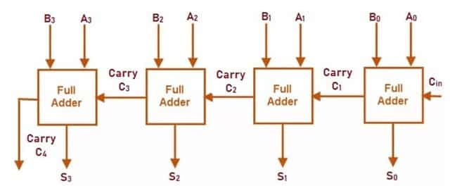 Construction of Parallel Adder using Full Adders