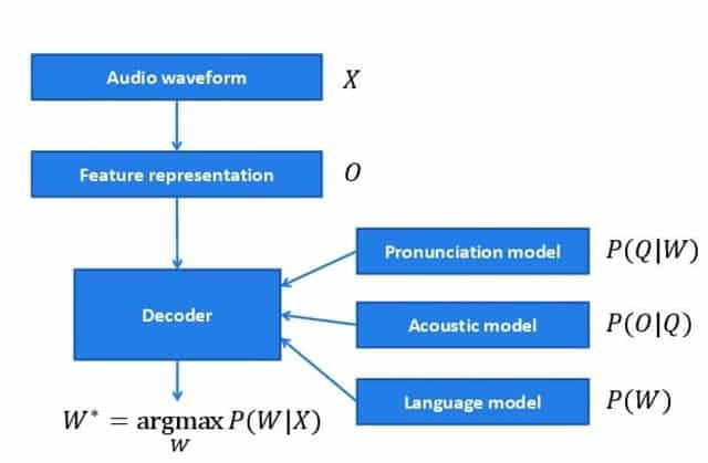 Working Principle of Voice Recognition