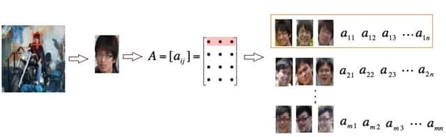 Working of Face recognition