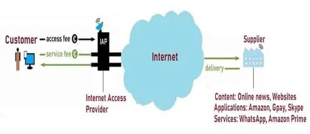 Net Neutral Access Model