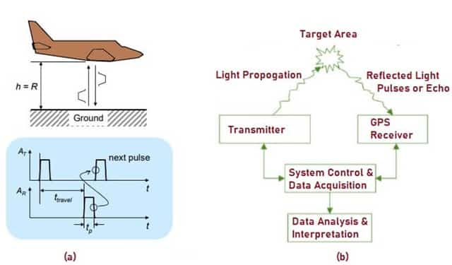 Working Operation of LiDAR