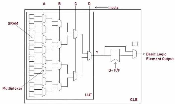 Schematic Representation of Configurable Logic Block