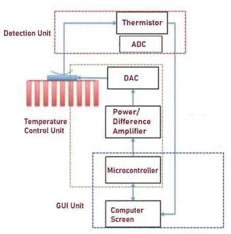 Block Diagram of Temperature Control Unit