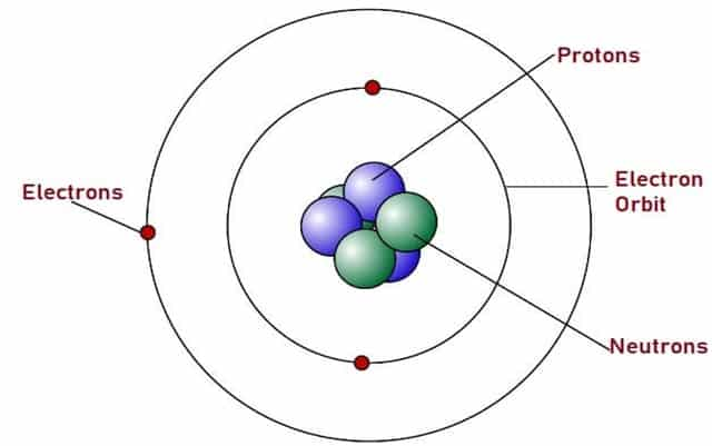 Rutherfords Atomic Model