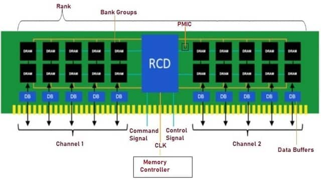 Architecture of Double Data Rate 5 SDRAM