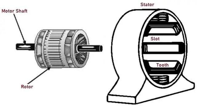 Basi Stator and Rotor
