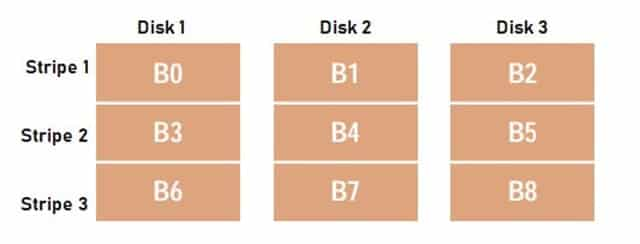 Non-Redundant Configuration