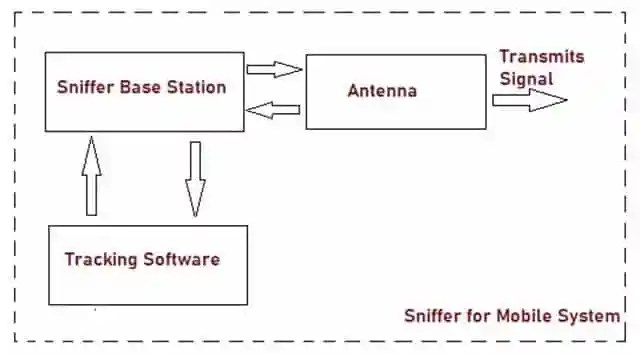 Architecture of Mobile Sniffer which uses IMEI Number