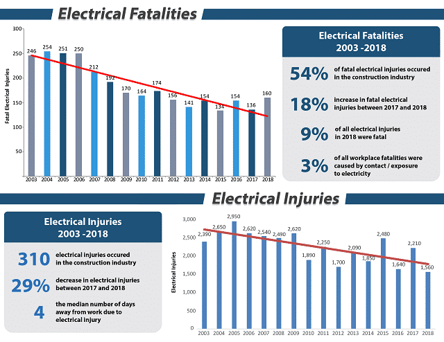 Electrical Fatalities due to Electrical Safety Failures