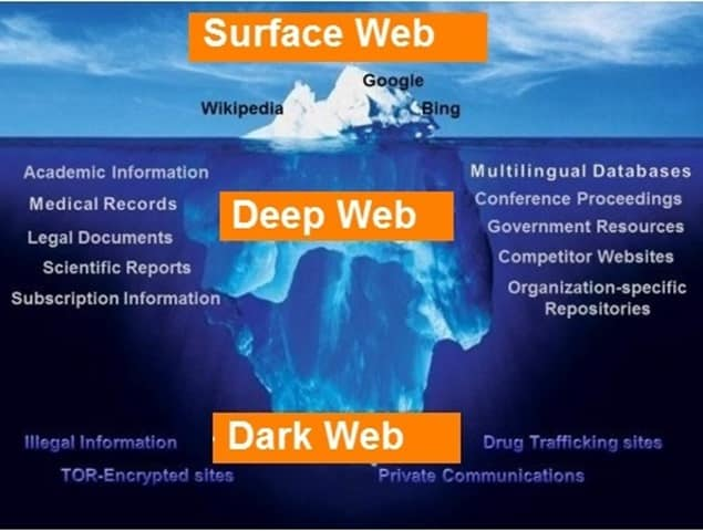 Layers of Web