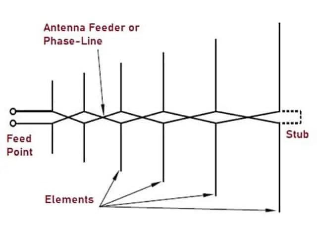 LPDA for UHF Transmission