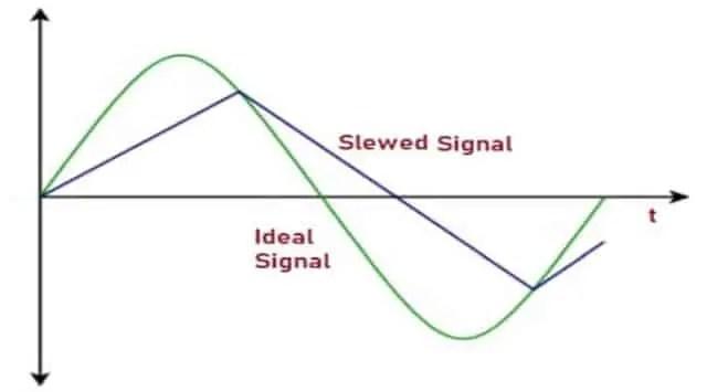 Slewed Signal