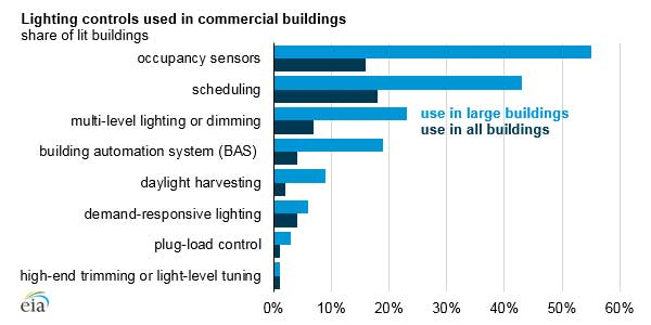 Large Commercial Buildings are more likely to Use Lighting Control Strategies