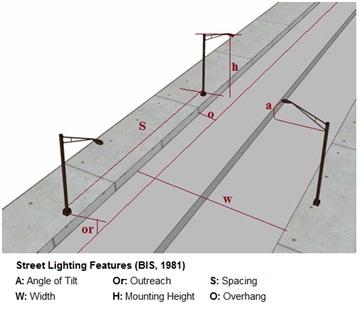 calculate no of street light poles