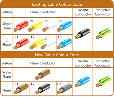 new-cable-colour-code
