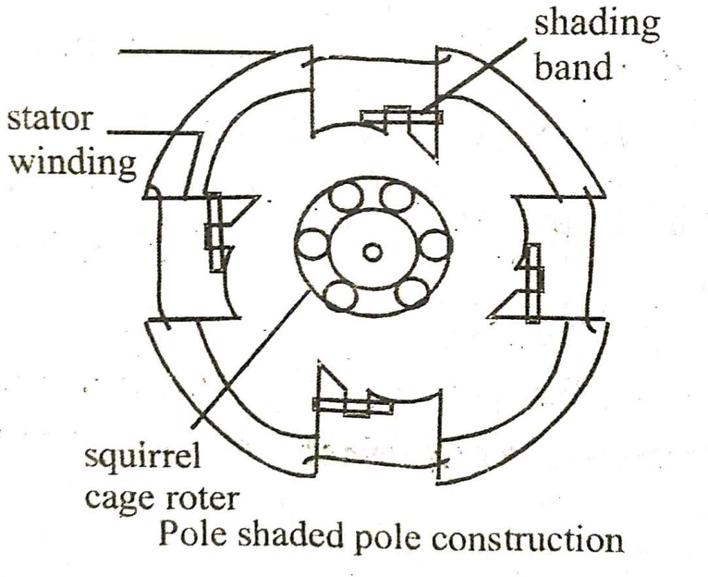 Shaded Pole Starting Of A Single Phase Induction Motor