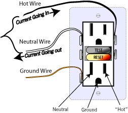 GFI or Gfci Definition  Electrician's Slang