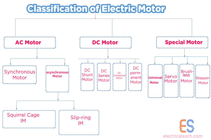 Classification of electric motor