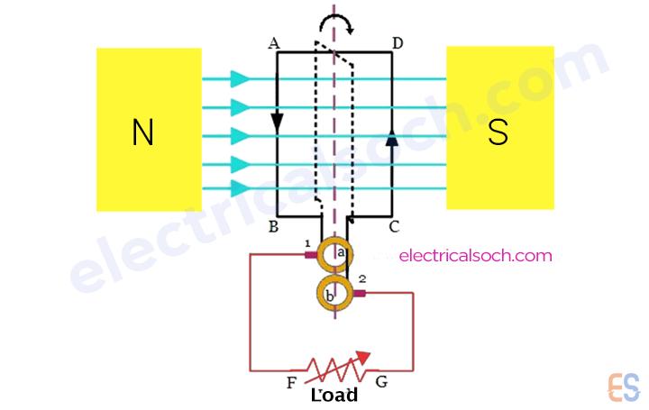 DC generator in hindi