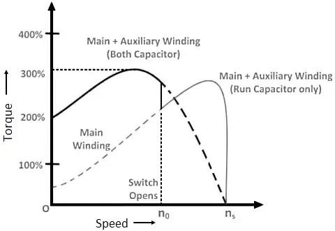 capacitor start capacitor run induction motor  electricalvoice