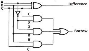 Full Subtractor | Truth table & Logic Diagram