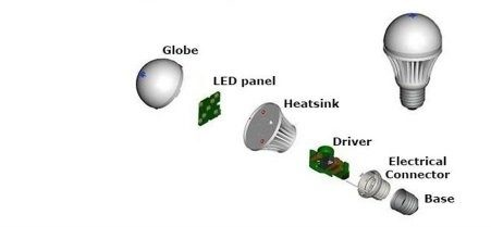 Construction of a LED  bulb/lamp